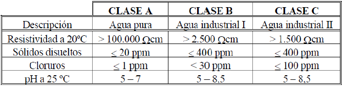 Tabla calidad agua