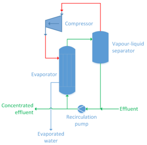 esquema sistema de evaporacion al vacio sector aeronautico